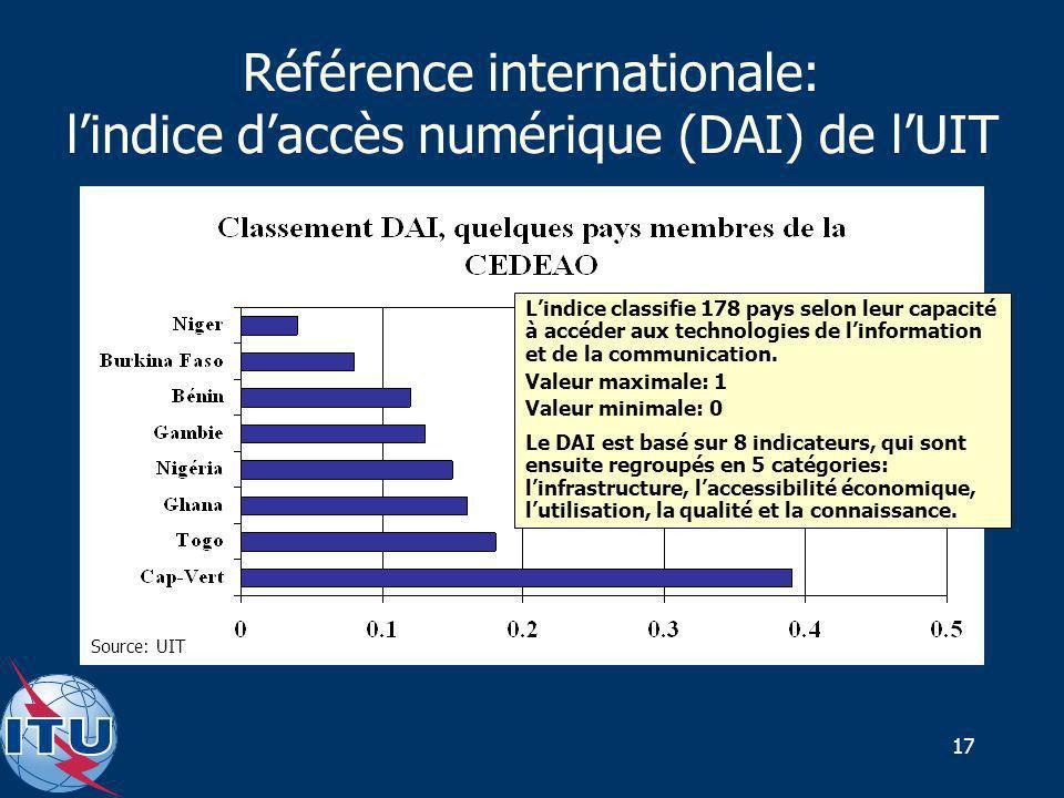 17 Référence internationale: lindice daccès numérique (DAI) de lUIT Source: UIT Lindice classifie 178 pays selon leur capacité à accéder aux technolog