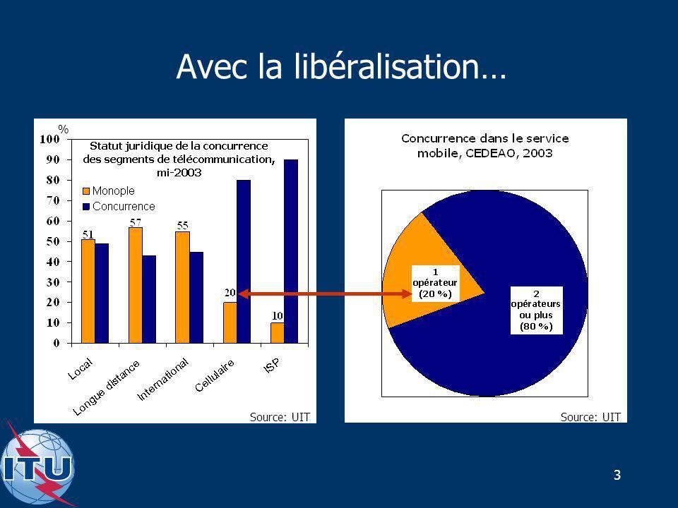 3 Avec la libéralisation… Nombre d'organismes de régulation, monde Source: UIT %