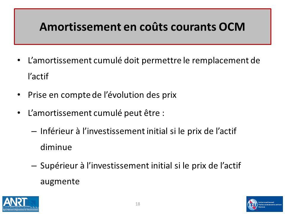 Amortissement en coûts courants OCM Lamortissement cumulé doit permettre le remplacement de lactif Prise en compte de lévolution des prix Lamortisseme