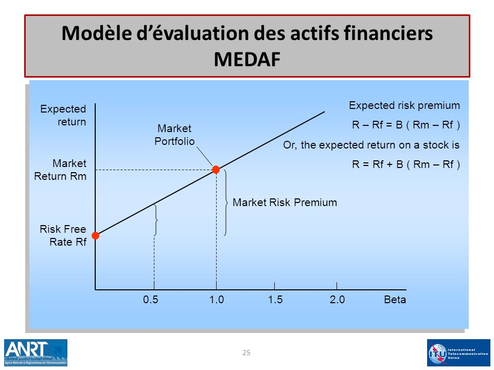 Modèle dévaluation des actifs financiers MEDAF 25 Expected return Beta Risk Free Rate Rf Market Portfolio Expected risk premium R – Rf = B ( Rm – Rf ) Or, the expected return on a stock is R = Rf + B ( Rm – Rf ) Market Return Rm 0.51.01.52.0 Market Risk Premium