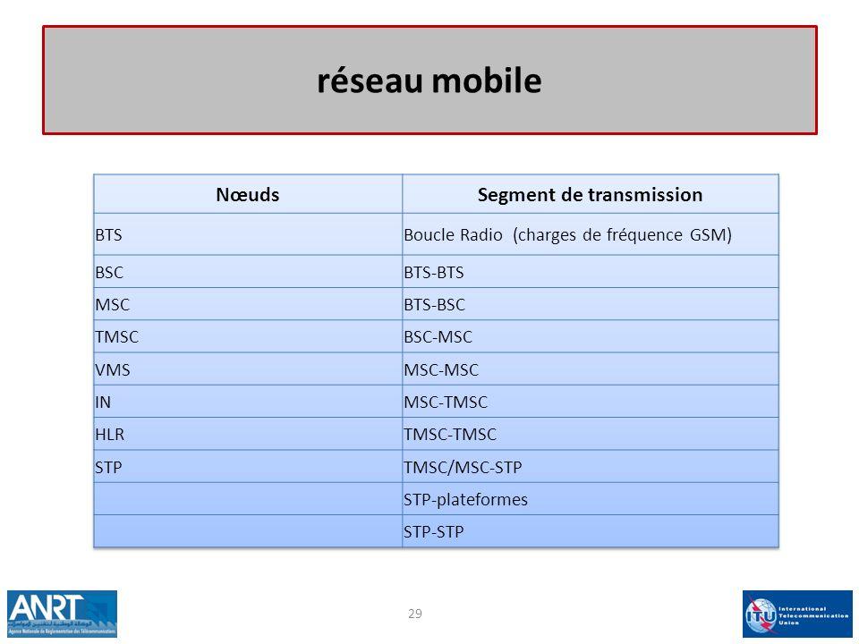 réseau mobile 29