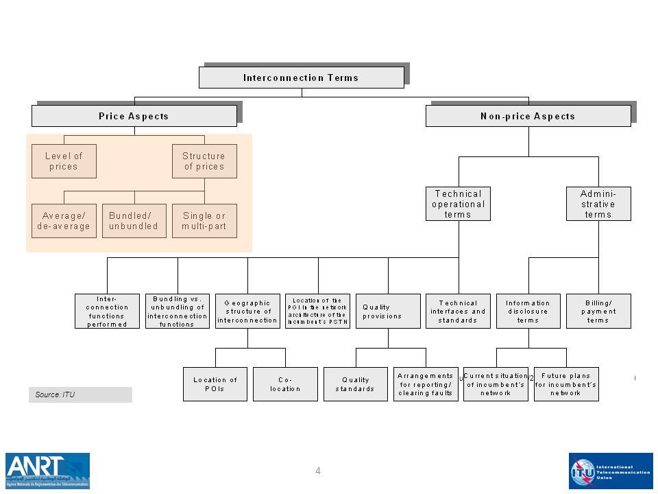 Principes à prendre en considération pour la fixation des tarifs du service d interconnexion (1/2) Implique que les coûts d opportunité sont pris en considération (Coûts d investissement et coût des capitaux employés).