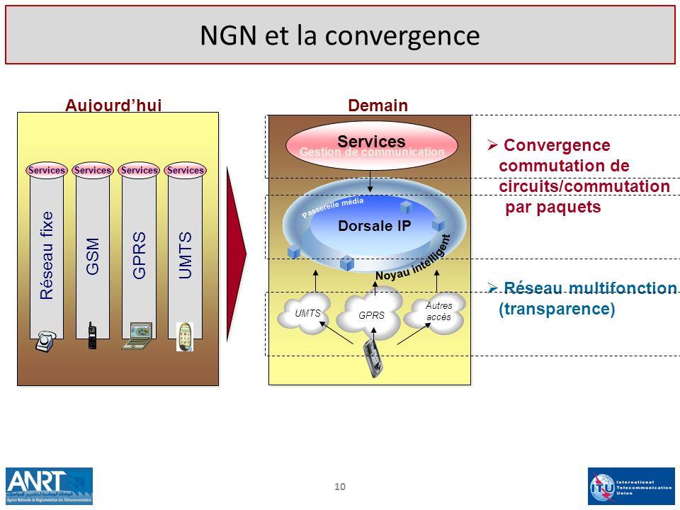 10 NGN et la convergence Aujourdhui Réseau fixe GSM GPRSUMTS Services Demain Services Autres accès GPRS UMTS Dorsale IP Services Gestion de communicat