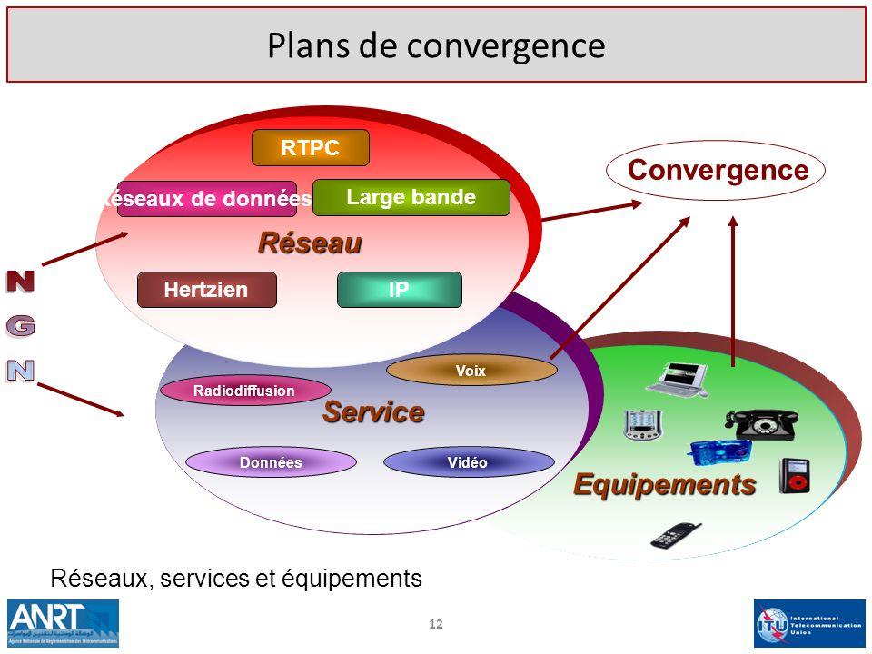 12 Plans de convergence Equipements Service Radiodiffusion Voix Vidéo Données Convergence Réseau Large bande Réseaux de données RTPC IP Hertzien Résea