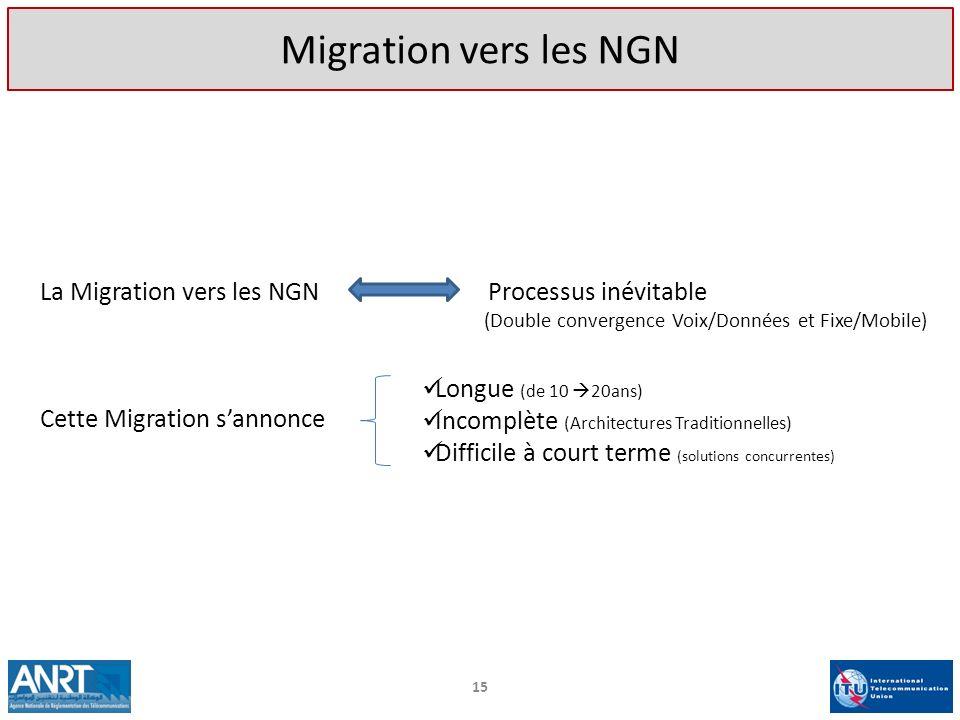 La Migration vers les NGN Processus inévitable (Double convergence Voix/Données et Fixe/Mobile) Cette Migration sannonce Longue (de 10 20ans) Incomplè