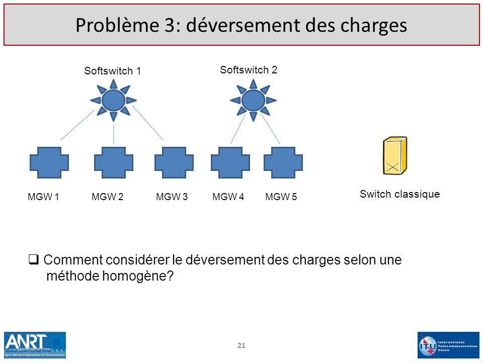 21 Problème 3: déversement des charges Softswitch 1 Softswitch 2 MGW 1MGW 2MGW 3MGW 4MGW 5 Switch classique Comment considérer le déversement des char
