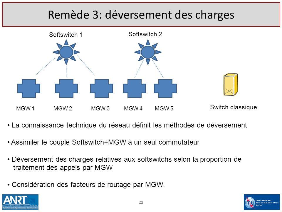 22 Remède 3: déversement des charges Softswitch 1 Softswitch 2 Switch classique La connaissance technique du réseau définit les méthodes de déversemen