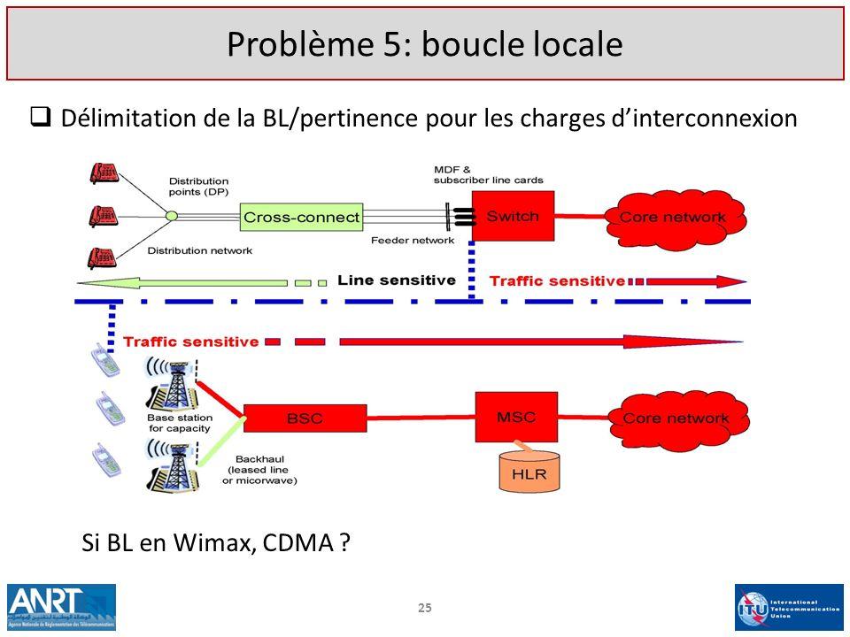 Délimitation de la BL/pertinence pour les charges dinterconnexion 25 Problème 5: boucle locale Si BL en Wimax, CDMA ?