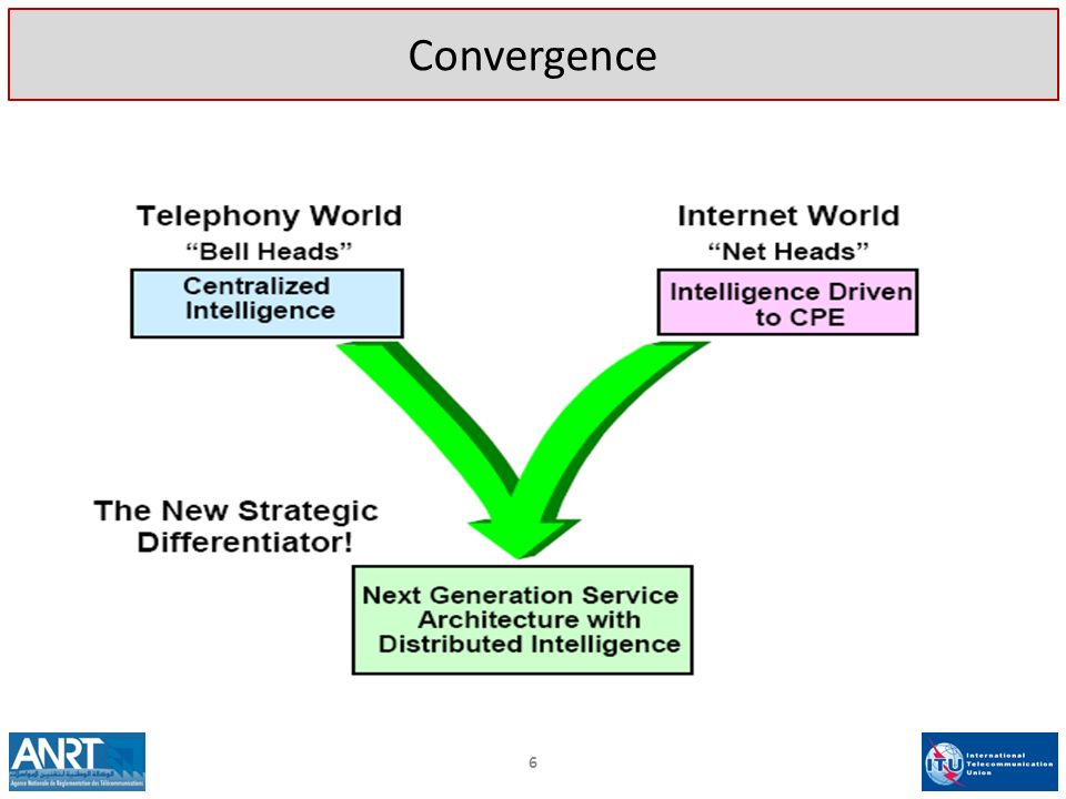 17 Problème 1: Régulation Dans un contexte où les opérateurs déploient différentes technologies pour fournir des services équivalents ou comparables, avec des dates dentrée sur le marché différentes, comment considérer la régulation de linterconnexion?