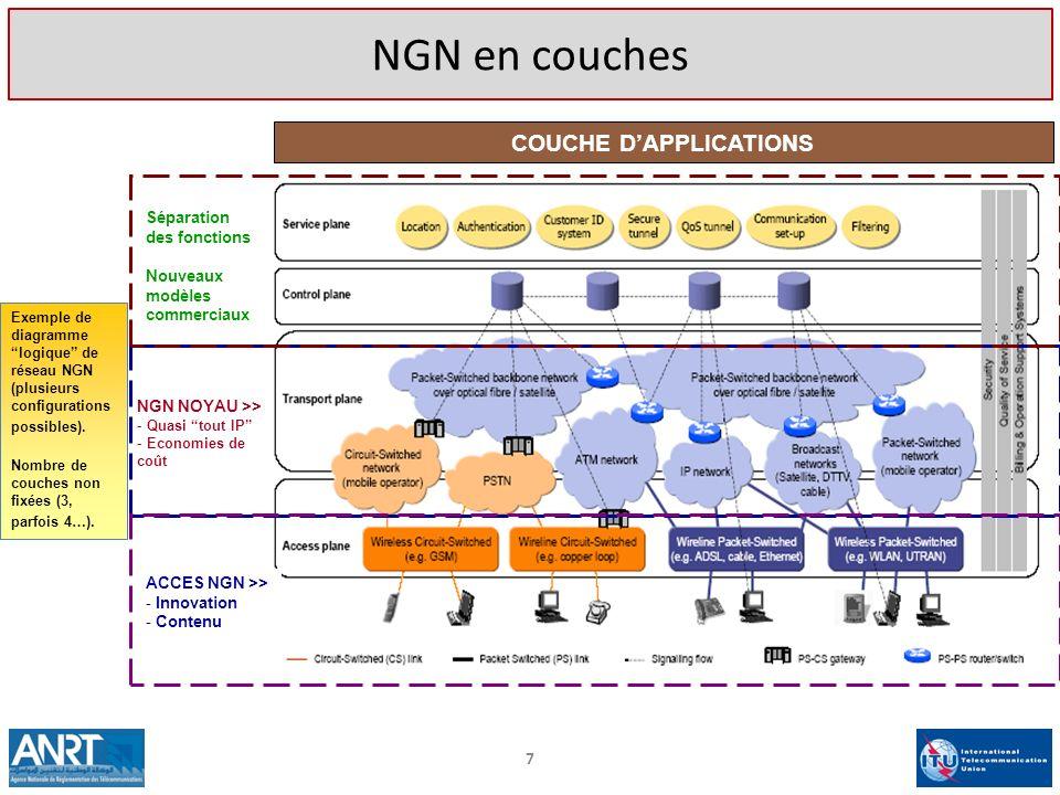 7 NGN en couches NGN NOYAU >> - Quasi tout IP - Economies de coût ACCES NGN >> - Innovation - Contenu Séparation des fonctions Nouveaux modèles commer