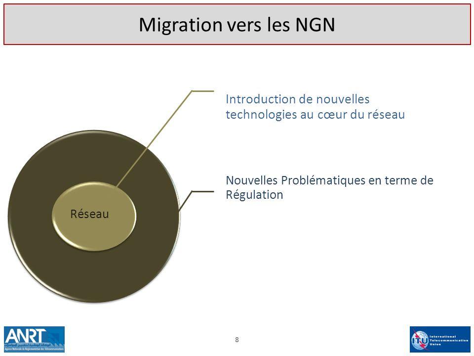Introduction de nouvelles technologies au cœur du réseau Nouvelles Problématiques en terme de Régulation Réseau 8 Migration vers les NGN