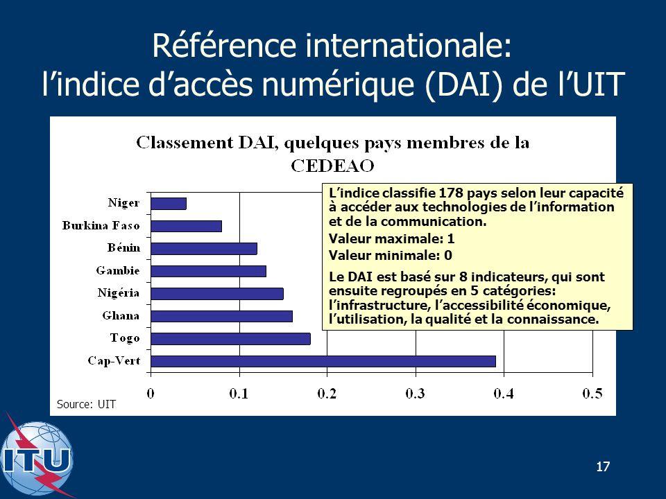 17 Référence internationale: lindice daccès numérique (DAI) de lUIT Source: UIT Lindice classifie 178 pays selon leur capacité à accéder aux technologies de linformation et de la communication.