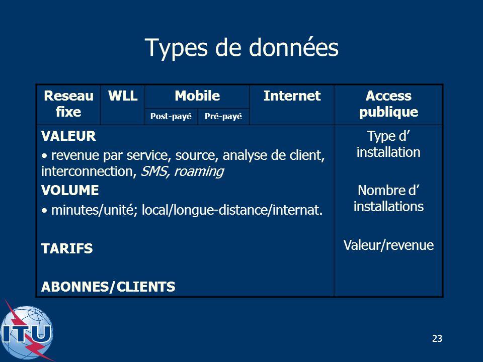 23 Types de données Reseau fixe WLLMobileInternetAccess publique Post-payéPré-payé VALEUR revenue par service, source, analyse de client, interconnection, SMS, roaming VOLUME minutes/unité; local/longue-distance/internat.