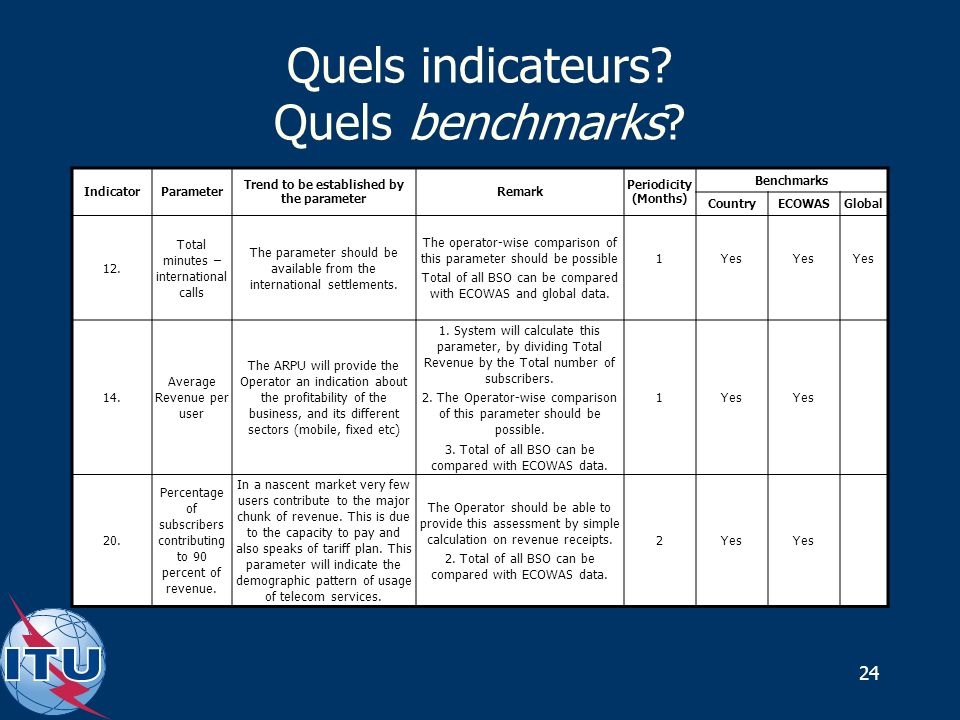 24 Quels indicateurs? Quels benchmarks? IndicatorParameter Trend to be established by the parameter Remark Periodicity (Months) Benchmarks CountryECOW