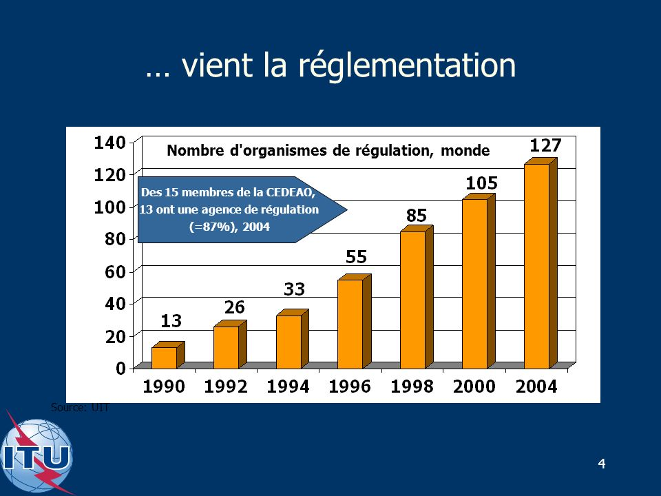 4 … vient la réglementation Nombre d organismes de régulation, monde Source: UIT Des 15 membres de la CEDEAO, 13 ont une agence de régulation (=87%), 2004