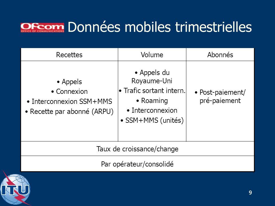 9 Données mobiles trimestrielles RecettesVolumeAbonnés Appels Connexion Interconnexion SSM+MMS Recette par abonné (ARPU) Appels du Royaume-Uni Trafic sortant intern.