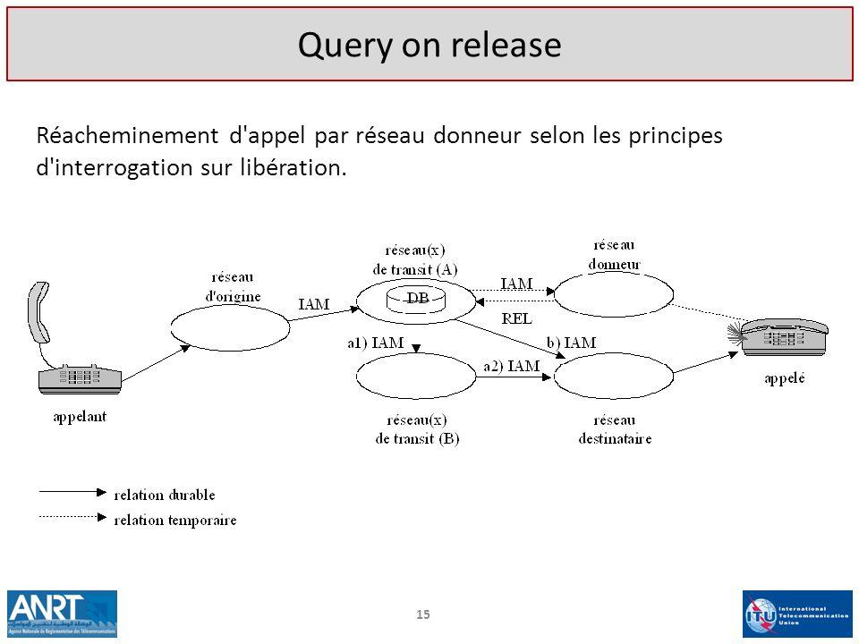15 Réacheminement d'appel par réseau donneur selon les principes d'interrogation sur libération. Query on release