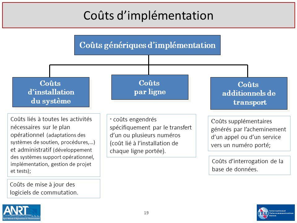 19 Coûts génériques dimplémentation Coûts dinstallation du système Coûts par ligne Coûts additionnels de transport Coûts liés à toutes les activités n