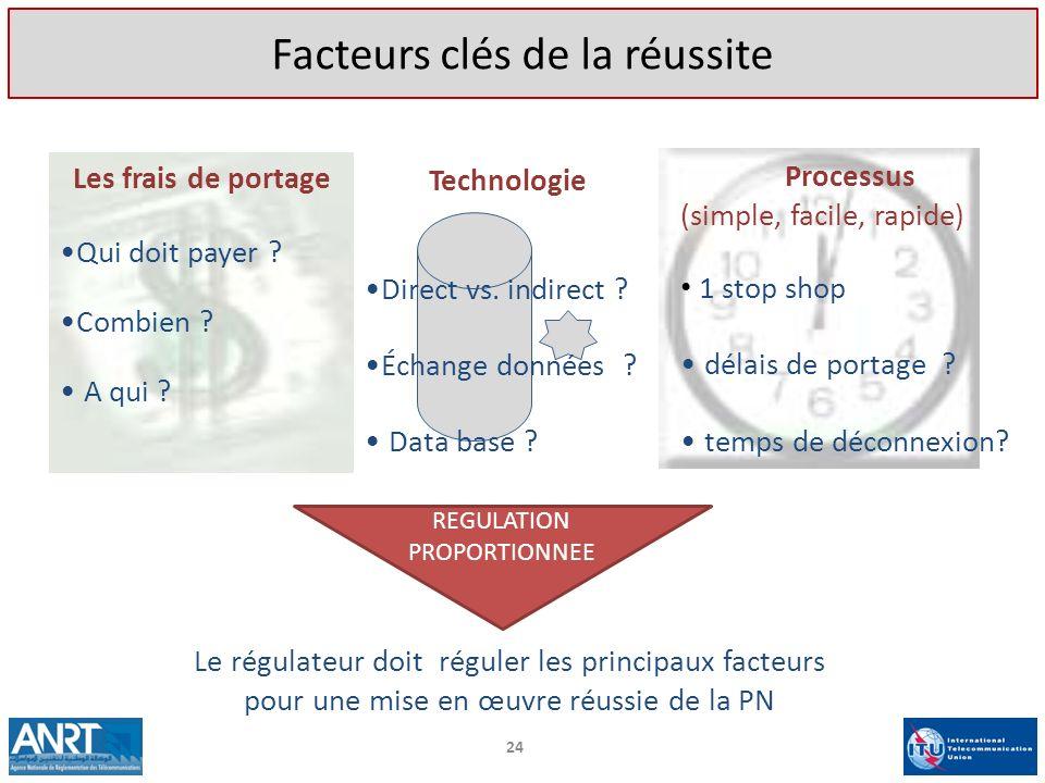 Les frais de portage Qui doit payer ? Combien ? A qui ? Technologie Direct vs. indirect ? Échange données ? Data base ? Processus (simple, facile, rap