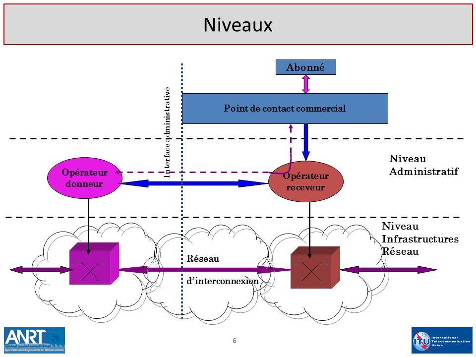 6 Abonné Point de contact commercial Opérateur receveur Opérateur donneur Niveau Administratif Niveau Infrastructures Réseau Réseau dinterconnexion In