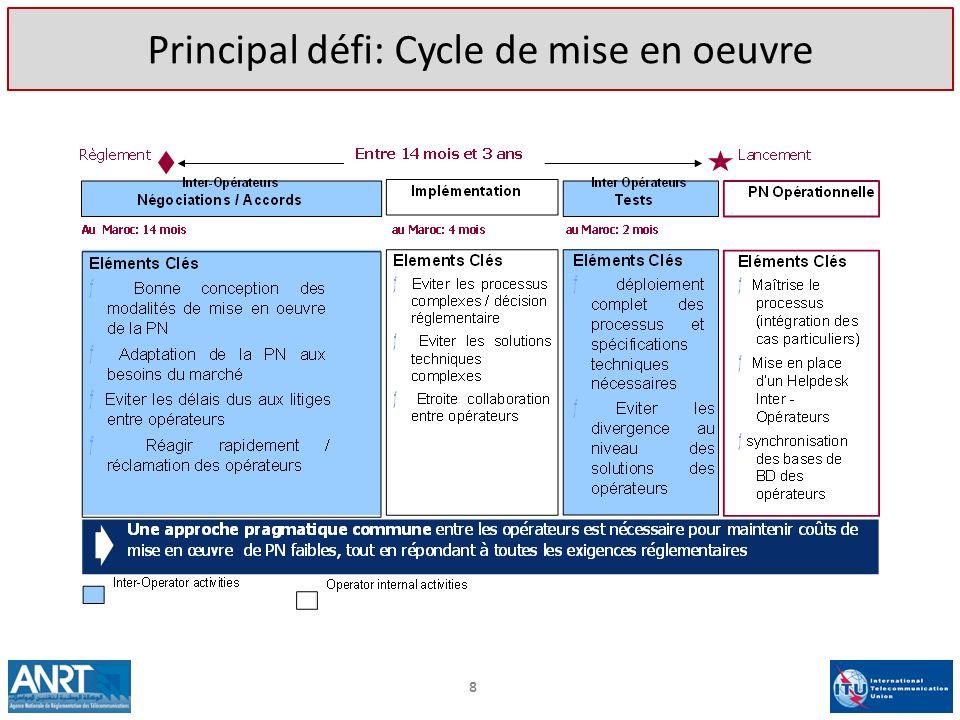 8 Principal défi: Cycle de mise en oeuvre