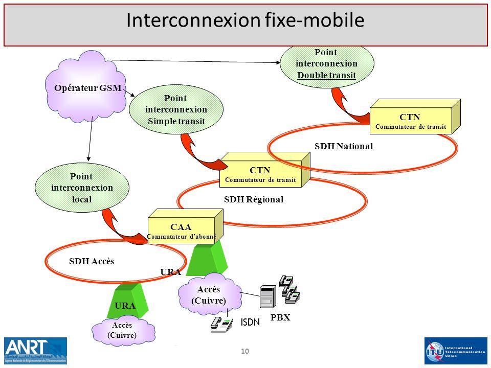 Opérateur GSM SDH Régional CTN Commutateur de transit Point interconnexion Simple transit Point interconnexion Double transit SDH National CTN Commuta