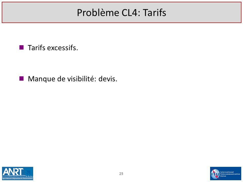 Tarifs excessifs. Manque de visibilité: devis. 25 Problème CL4: Tarifs