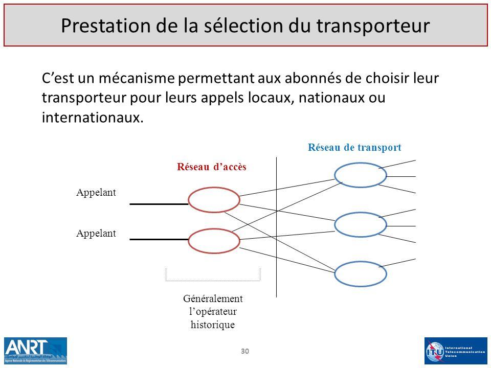 Réseau daccès Réseau de transport Appelant Généralement lopérateur historique Cest un mécanisme permettant aux abonnés de choisir leur transporteur po