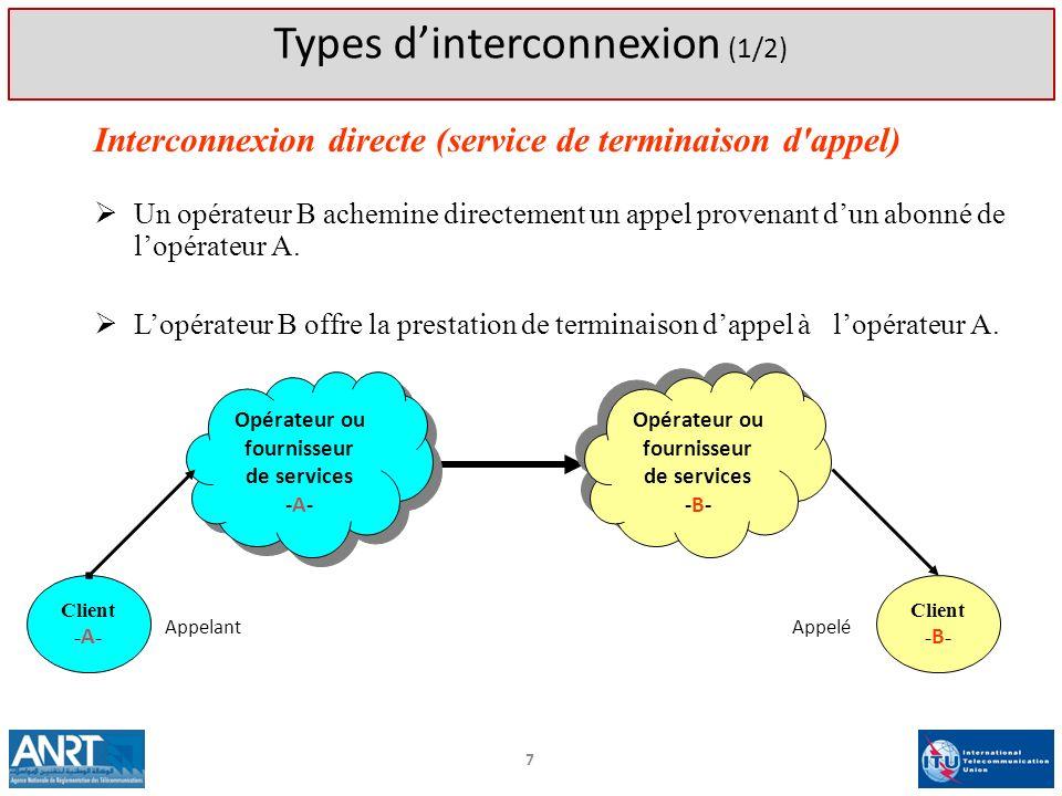Interconnexion directe (service de terminaison d'appel) Un opérateur B achemine directement un appel provenant dun abonné de lopérateur A. Lopérateur