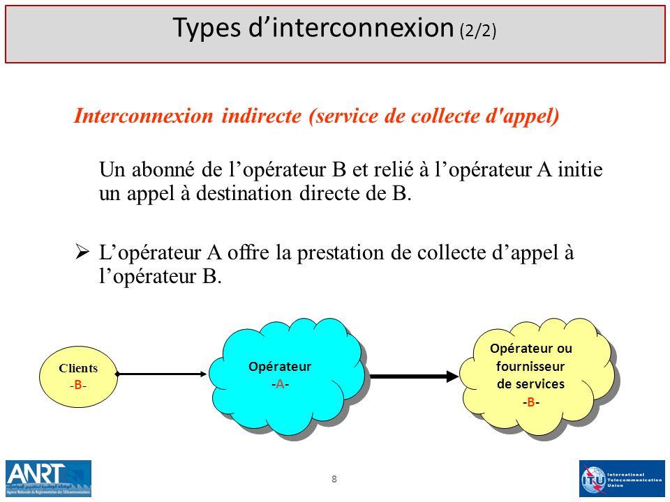 Interconnexion indirecte (service de collecte d'appel) Un abonné de lopérateur B et relié à lopérateur A initie un appel à destination directe de B. L