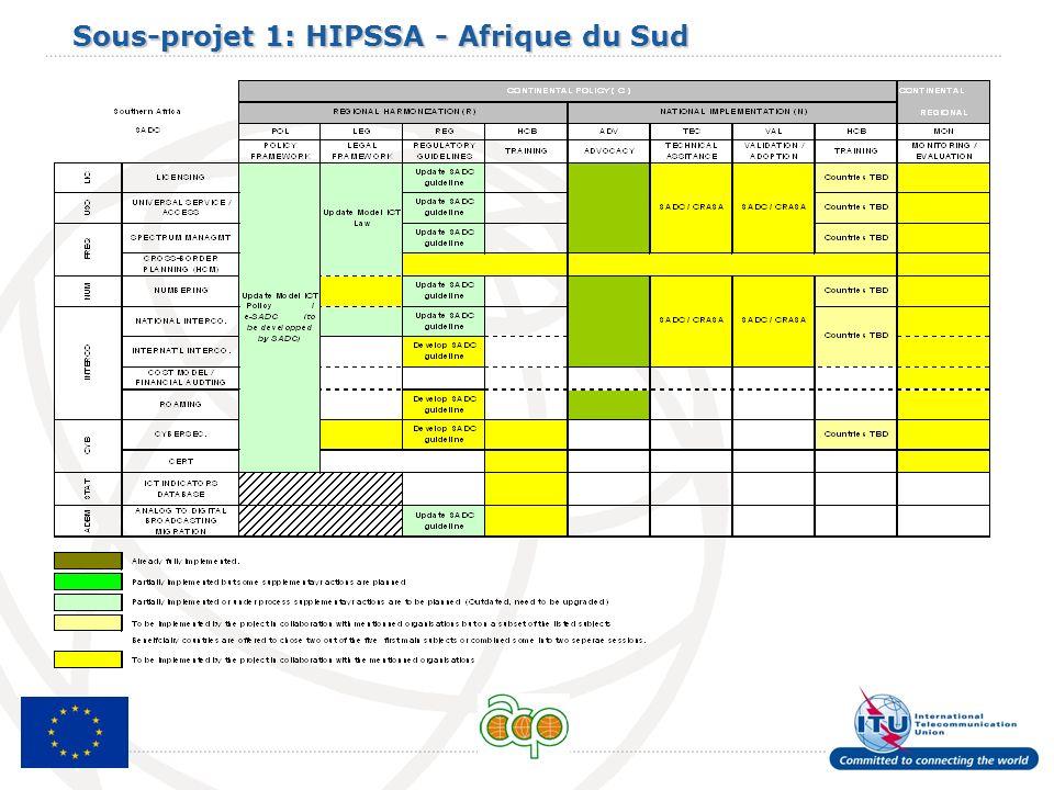 Sous-projet 1: HIPSSA - Afrique du Sud