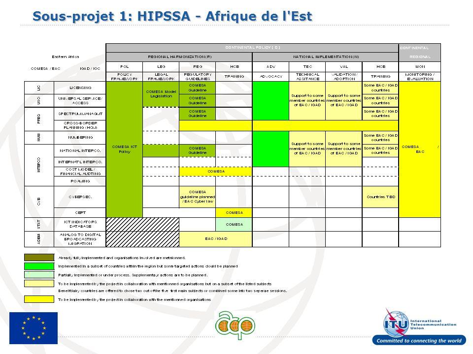 Sous-projet 1: HIPSSA - Afrique de l'Est