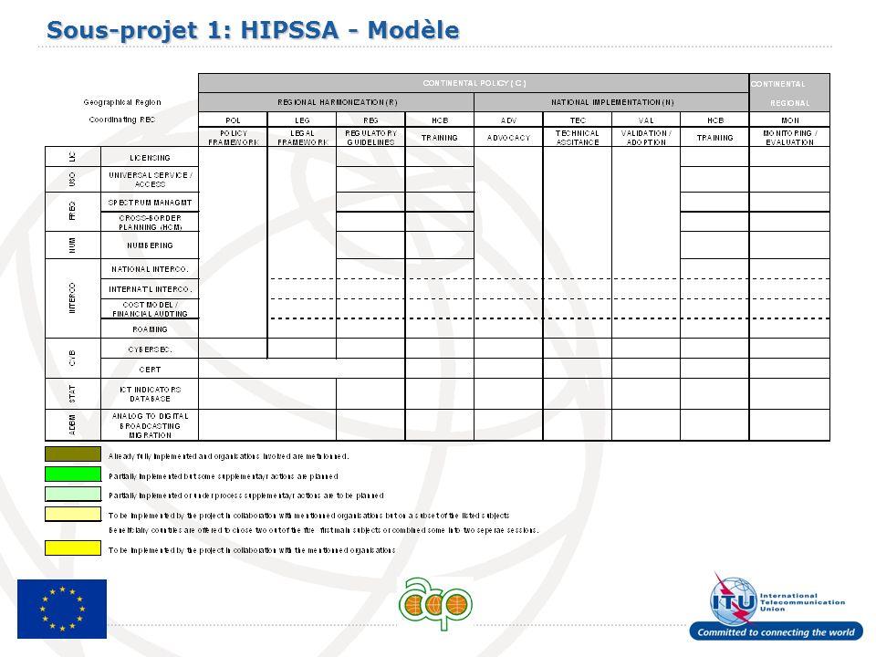 Sous-projet 1: HIPSSA - Modèle