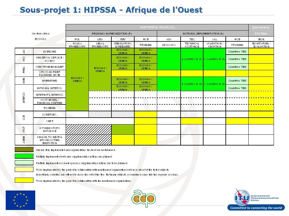 Sous-projet 1: HIPSSA - Afrique de l'Ouest