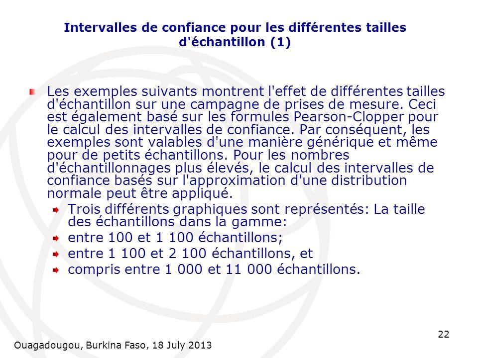 Ouagadougou, Burkina Faso, 18 July 2013 22 Intervalles de confiance pour les différentes tailles d'échantillon (1) Les exemples suivants montrent l'ef
