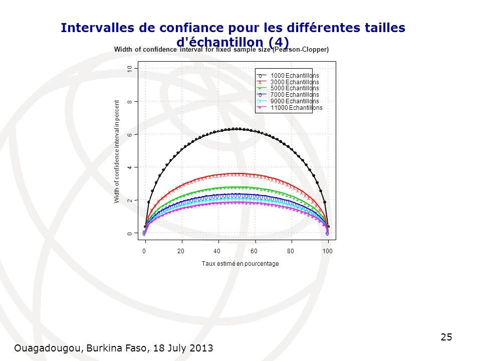 Ouagadougou, Burkina Faso, 18 July 2013 25 Intervalles de confiance pour les différentes tailles d'échantillon (4)