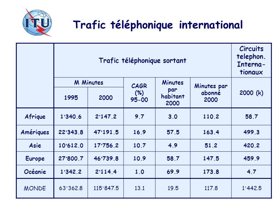Trafic téléphonique international Trafic téléphonique sortant Circuits telephon. Interna- tionaux M Minutes CAGR (%) 95-00 Minutes par habitant 2000 M