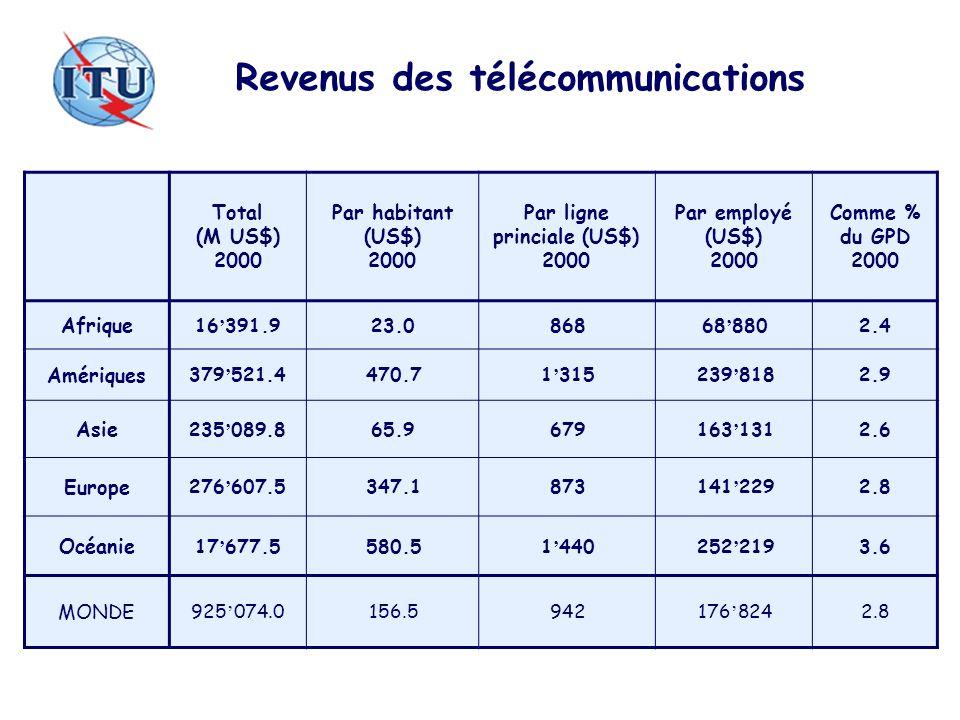 Revenus des télécommunications Total (M US$) 2000 Par habitant (US$) 2000 Par ligne princiale (US$) 2000 Par employé (US$) 2000 Comme % du GPD 2000 Af