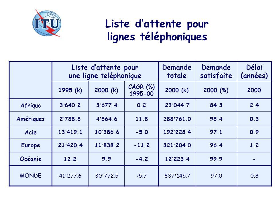 Liste dattente pour lignes téléphoniques Liste dattente pour une ligne teléphonique Demande totale Demande satisfaite Délai (années) 1995 (k)2000 (k)