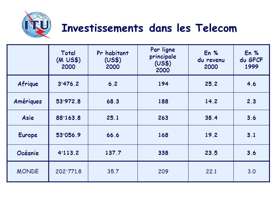 Investissements dans les Telecom Total (M US$) 2000 Pr habitant (US$) 2000 Par ligne principale (US$) 2000 En % du revenu 2000 En % du GFCF 1999 Afrique 3 476.26.219425.24.6 Amériques 53 972.868.318814.22.3 Asie 88 163.825.126338.43.6 Europe 53 056.966.616819.23.1 Océanie 4 113.2137.733823.53.6 MONDE 202 771.835.720922.13.0