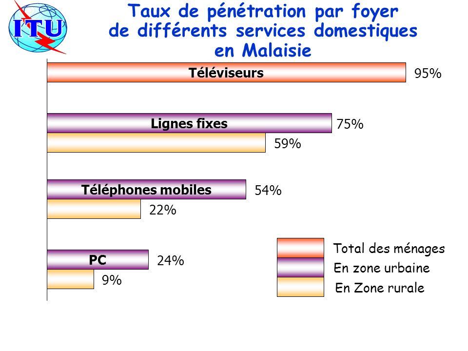 Taux de pénétration par foyer de différents services domestiques en Malaisie Téléviseurs 95% Téléphones mobiles 54% 22% Lignes fixes 75% 59% PC 24% 9% En zone urbaine En Zone rurale Total des ménages