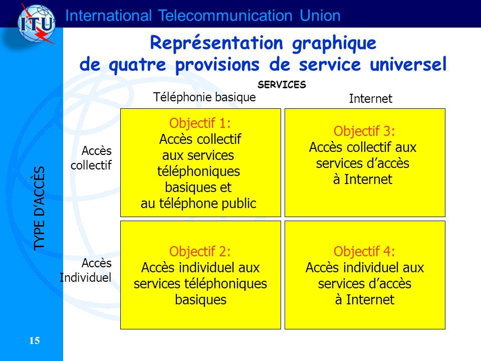 International Telecommunication Union 15 Représentation graphique de quatre provisions de service universel Objectif 1: Accès collectif aux services t