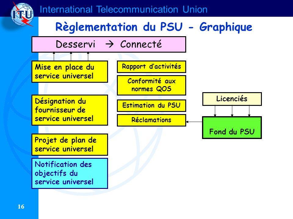 International Telecommunication Union 16 Règlementation du PSU - Graphique Notification des objectifs du service universel Fond du PSU Rapport dactivi