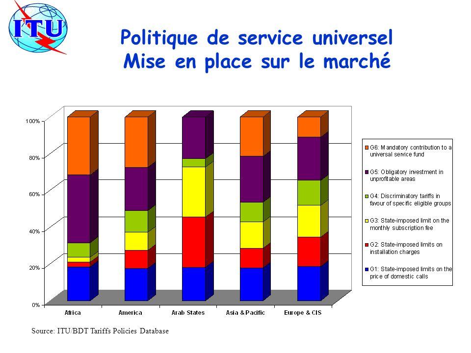 Politique de service universel Mise en place sur le marché Source: ITU/BDT Tariffs Policies Database