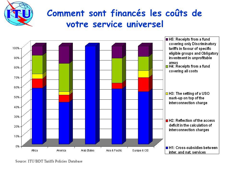 Comment sont financés les coûts de votre service universel Source: ITU/BDT Tariffs Policies Database