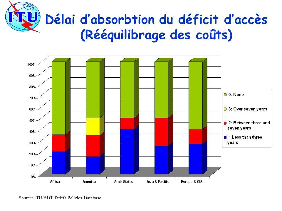 Délai dabsorbtion du déficit daccès (Rééquilibrage des coûts) Source: ITU/BDT Tariffs Policies Database