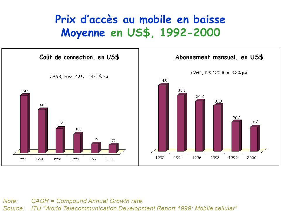 Prix daccès au mobile en baisse Moyenne en US$, 1992-2000 Note:CAGR = Compound Annual Growth rate. Source: ITU World Telecommunication Development Rep