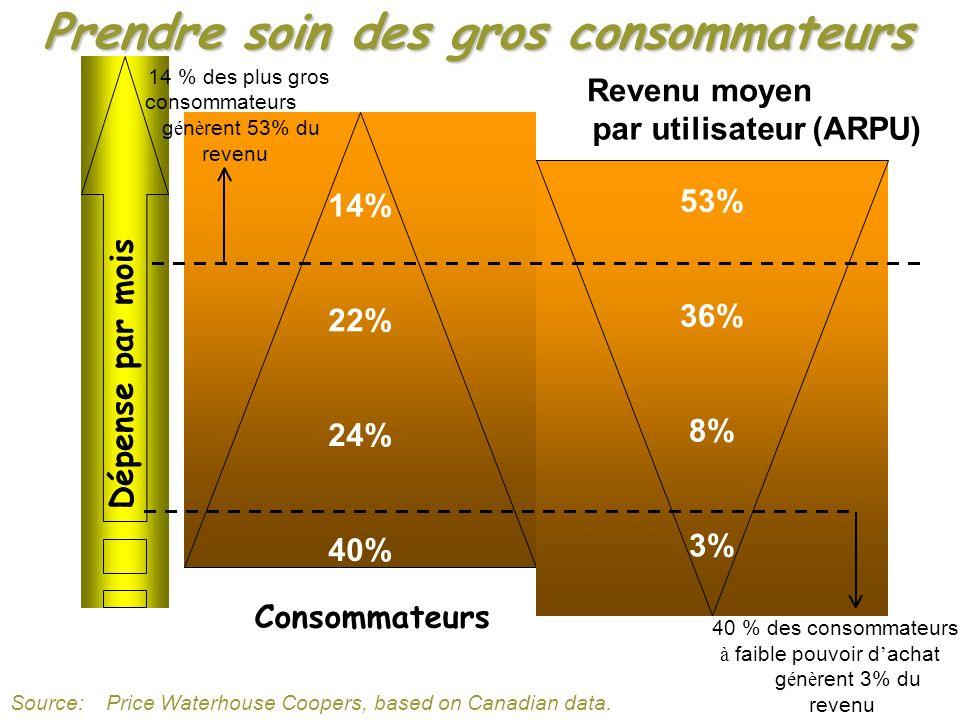 14% 22% 24% 40% 53% 36% 8% 3% Consommateurs Revenu moyen par utilisateur (ARPU) Dépense par mois 40 % des consommateurs à faible pouvoir d achat g é n è rent 3% du revenu 14 % des plus gros consommateurs g é n è rent 53% du revenu Prendre soin des gros consommateurs Source: Price Waterhouse Coopers, based on Canadian data.