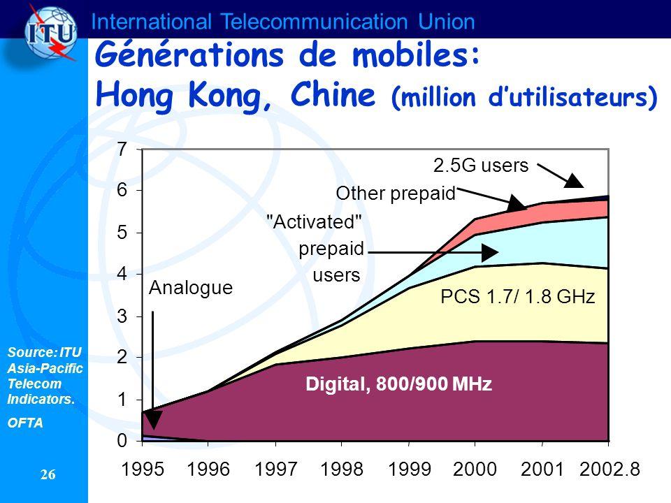 International Telecommunication Union 26 Générations de mobiles: Hong Kong, Chine (million dutilisateurs) 0 1 2 3 4 5 6 7 1995199619971998199920002001