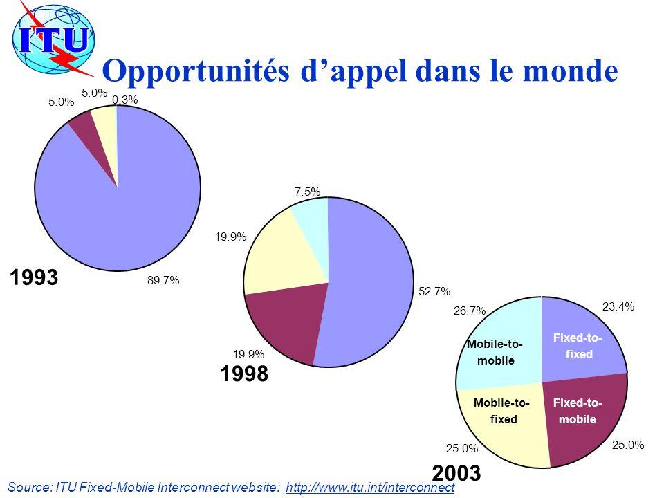 Opportunités dappel dans le monde 89.7% 5.0% 0.3% 1993 52.7% 19.9% 7.5% 1998 23.4% 25.0% 26.7% 2003 Fixed-to- fixed Fixed-to- mobile Mobile-to- fixed